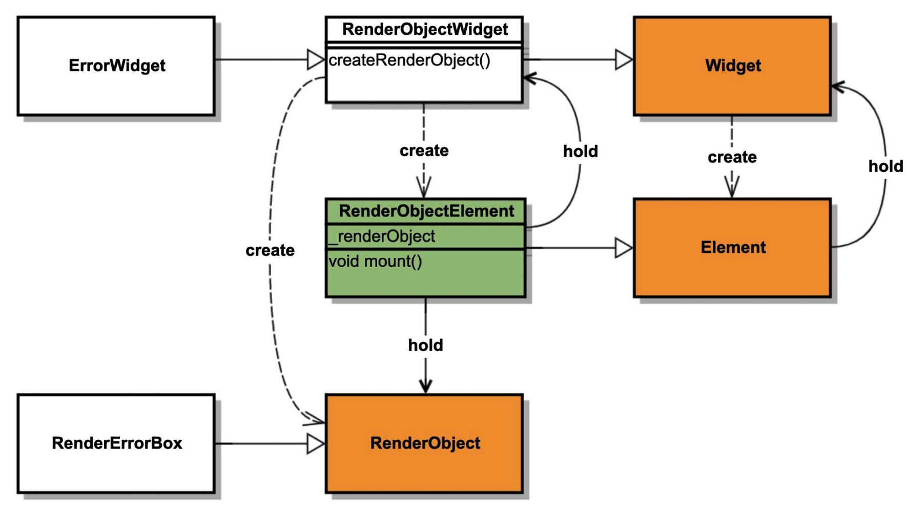 Widget,Element与RenderObject -w800